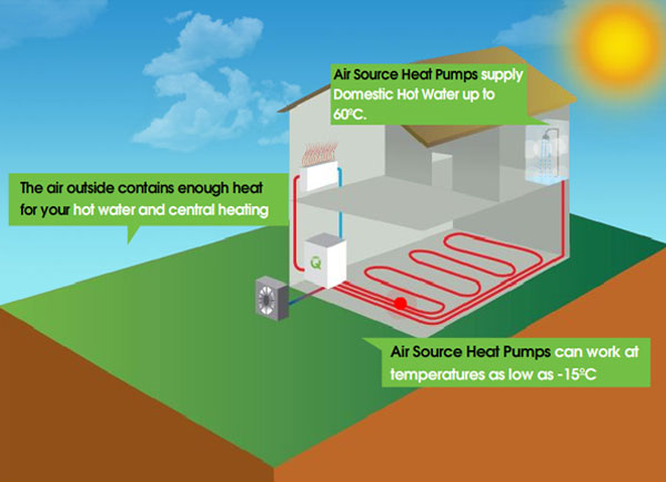 How Does it Work? - Q-Gen Renewable Heat
